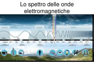 Lo spettro delle onde elettromagnetiche