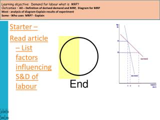Objective   To know - What are the determinants of elasticity of demand for labour Learning objective:  What is derived