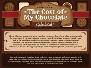 An Infographic on How the Cost of the Chocolate Is Calculate