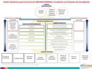 N cleo Epist mico para la Carrera de: BIOLOGIA MARINA y vinculaci n con Proyectos de Investigaci n