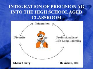 INTEGRATION OF PRECISION AG INTO THE HIGH SCHOOL AGED CLASSROOM