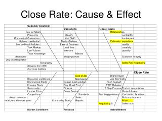 Close Rate: Cause  Effect