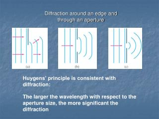 Diffraction around an edge and through an aperture