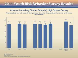 Arizona Including Charter Schools High School Survey