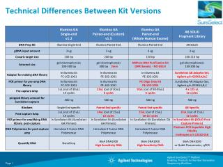 Technical Differences Between Kit Versions