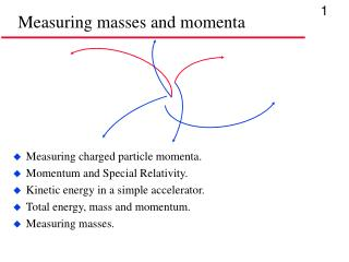 Measuring masses and momenta