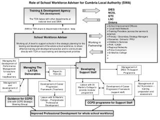 Role of School Workforce Adviser for Cumbria Local Authority SWA
