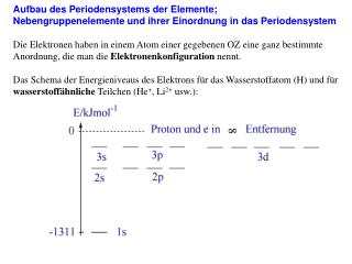 Aufbau des Periodensystems der Elemente; Nebengruppenelemente und ihrer Einordnung in das Periodensystem  Die Elektronen