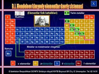 D.I. Mendeleev kimyoviy elementlar davriy sistemasi