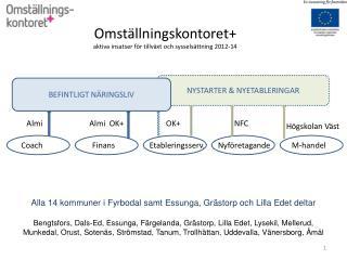 Omst llningskontoret aktiva insatser f r tillv xt och syssels ttning 2012-14