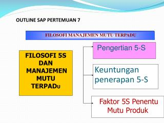 OUTLINE SAP PERTEMUAN 7