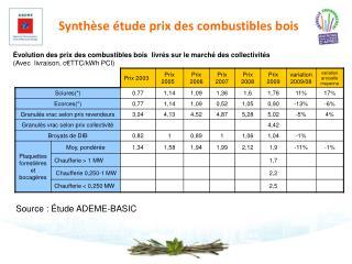Synth se  tude prix des combustibles bois