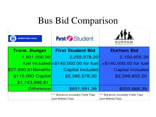 Bus Bid Comparison