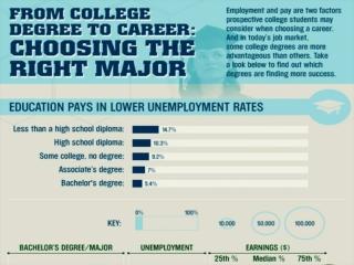 Choosing the Right Degree program for your Career