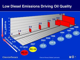 Low Diesel Emissions Driving Oil Quality