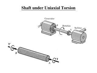 Shaft under Uniaxial Torsion