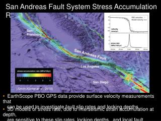 San Andreas Fault System Stress Accumulation Rates