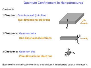 Quantum Confinement in Nanostructures