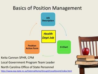 Basics of Position Management