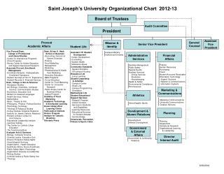 Saint Joseph s University Organizational Chart  2012-13