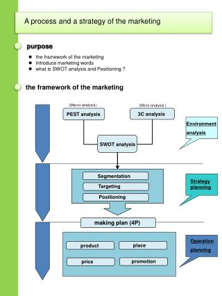 The framework of the marketing Introduce marketing words what is SWOT analysis and Positioning