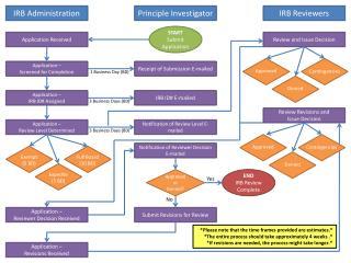 IRB Administration
