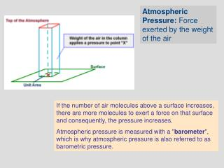 If the number of air molecules above a surface increases, there are more molecules to exert a force on that surface and