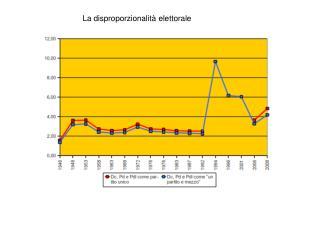 La disproporzionalit  elettorale