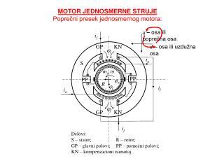 MOTOR JEDNOSMERNE STRUJE Poprecni presek jednosmernog motora: