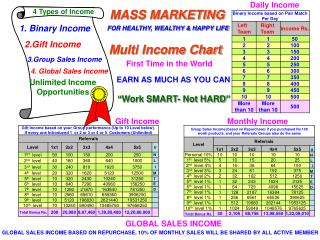 GLOBAL SALES INCOME BASED ON REPURCHASE, 10 OF MONTHLY SALES WILL BE SHARED BY ALL ACTIVE MEMBER