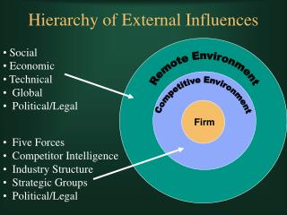 hierarchy of external influences
