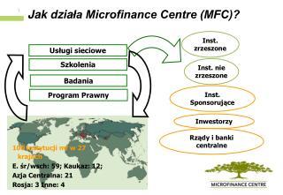 Jak dziala Microfinance Centre MFC