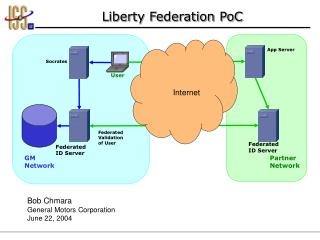 Liberty Federation PoC