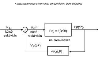 A visszacsatol sos atomreaktor egyszerus tett blokkdiagramja