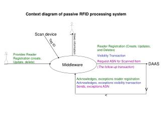 context diagram of passive rfid processing system