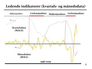 Ledende indikatorer kvartals- og m nedsdata