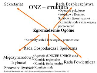 ONZ   struktura