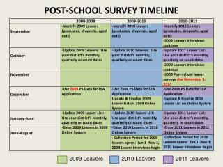POST-SCHOOL SURVEY TIMELINE