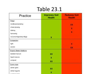 Table 23.1