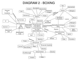 DIAGRAM 2 - BOXING