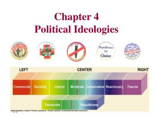 Chapter 4 Political Ideologies