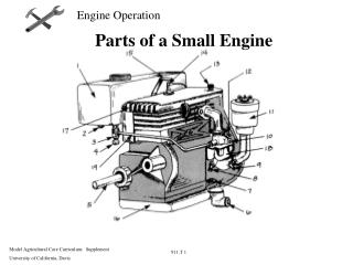Parts of a Small Engine