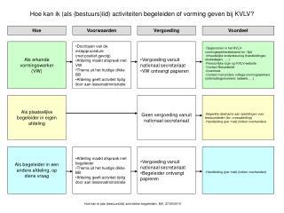 Hoe kan ik als bestuurslid activiteiten begeleiden of vorming geven bij KVLV