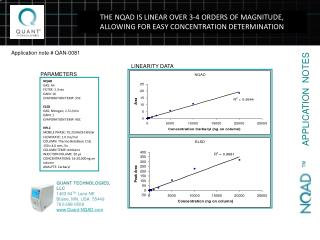 THE NQAD IS LINEAR OVER 3-4 ORDERS OF MAGNITUDE,  ALLOWING FOR EASY CONCENTRATION DETERMINATION