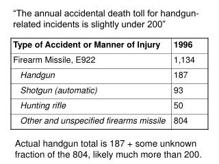 the annual accidental death toll for handgun-related incidents is slightly under 200