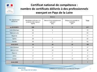 Certificat national de comp tence : nombre de certificats d livr s   des professionnels exer ant en Pays de la Loire