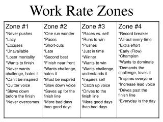 Work Rate Zones