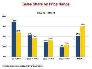 Sales Share by Price Range