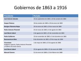 Gobiernos de 1863 a 1916