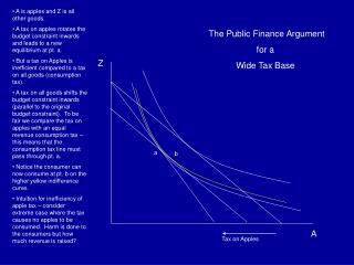 A is apples and Z is all other goods.  A tax on apples rotates the budget constraint inwards and leads to a new equilibr